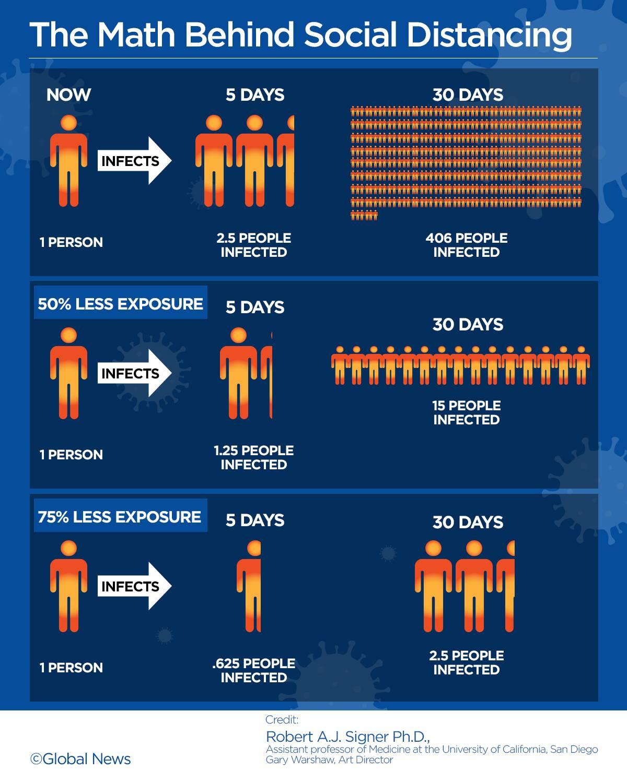 A look at the math behind social distancing amid coronavirus